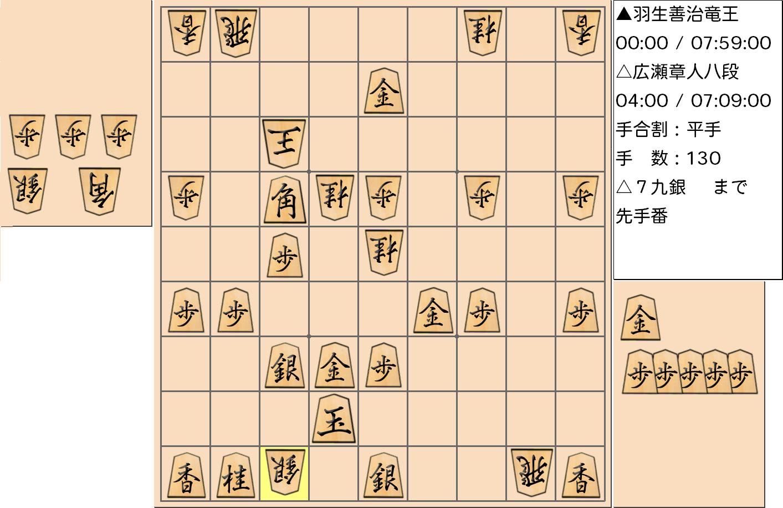 第3期竜王戦